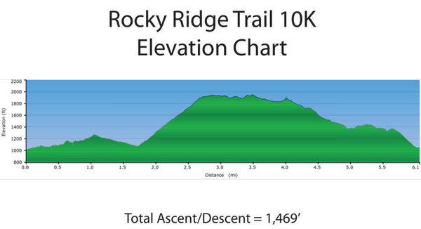 Elevation 10k