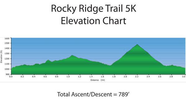 Elevation 5k