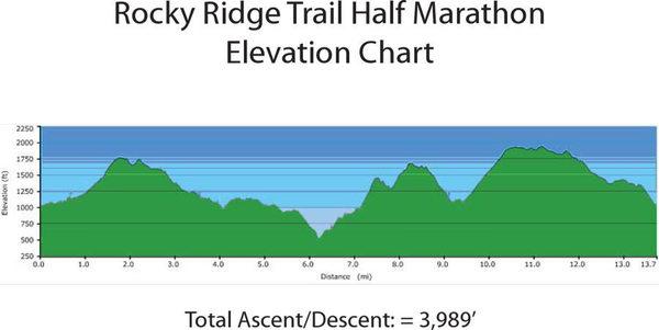 Elevation Half